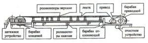 конвейер ленточный схема